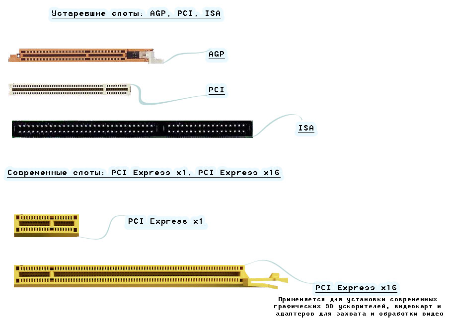 Слоты: AGP, PCI, ISA