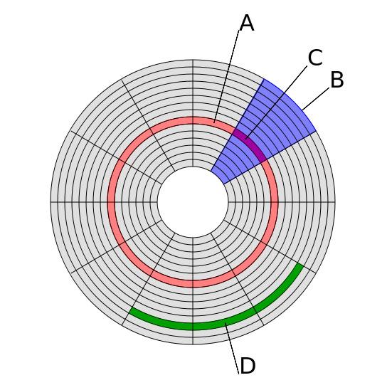 Схематическая структура жесткого диска