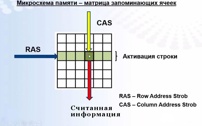 Ячейки матрицы