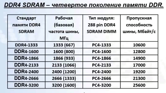 Пропускная способность ddr памяти