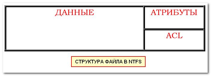 Структура файла в NTFS