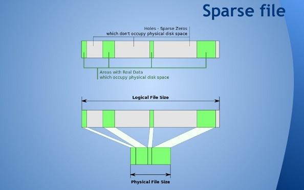 Sparse files