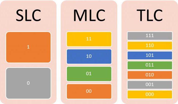 SLC, MLC и TLC