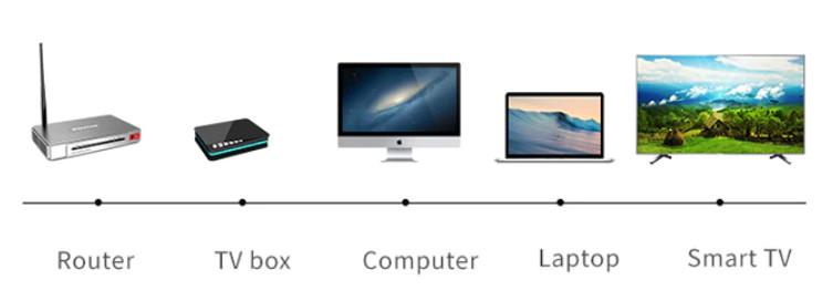 Интернет устройства