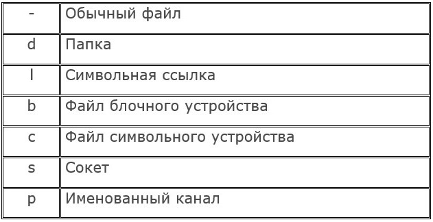 Типы объектов