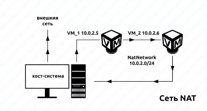 NatNetwork