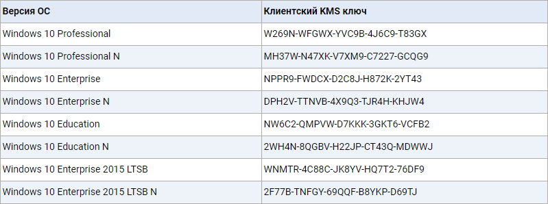 KMS-ключи