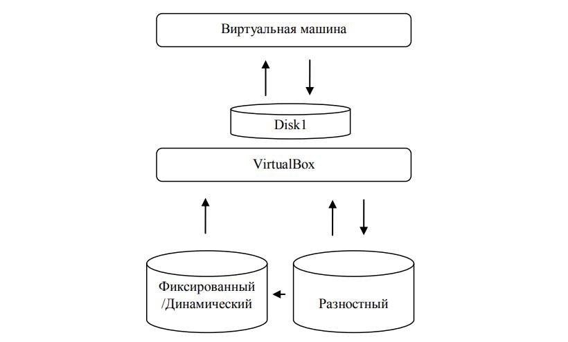 Схема Виртуальная машина