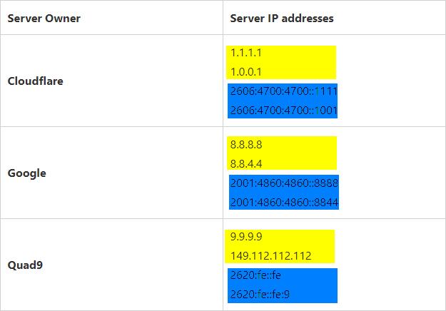 DNS с поддержкой DoH