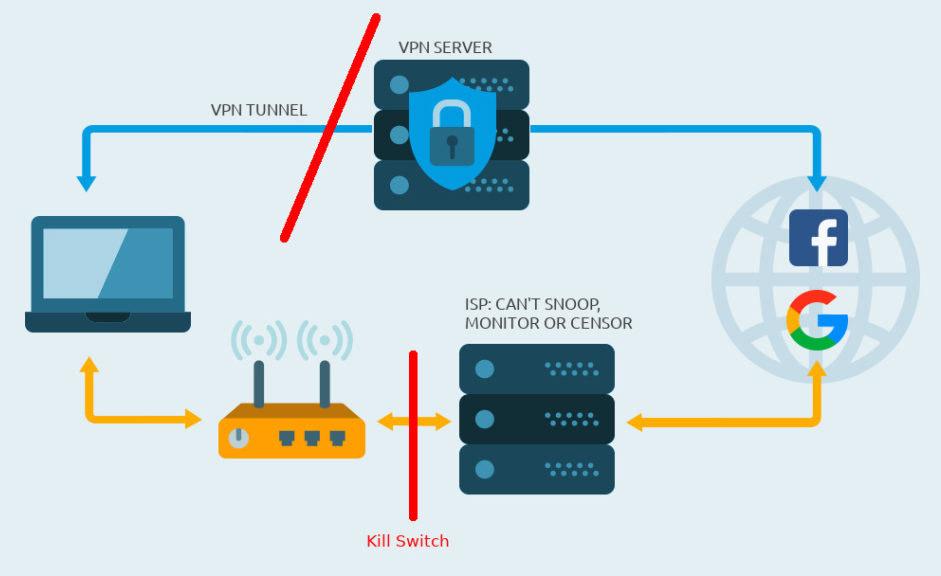 Kill Switch VPN