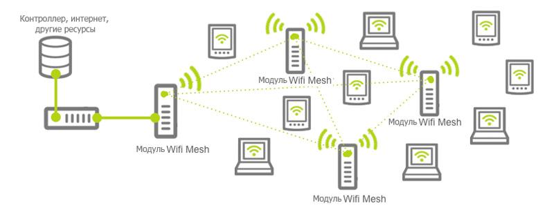 Mesh-система